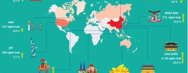 thống kê khách quốc tế đên việt nam